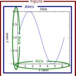 matplotlibにおける2つのグラフ作成スタイル【Python】