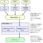 C#の主な実装【C#】