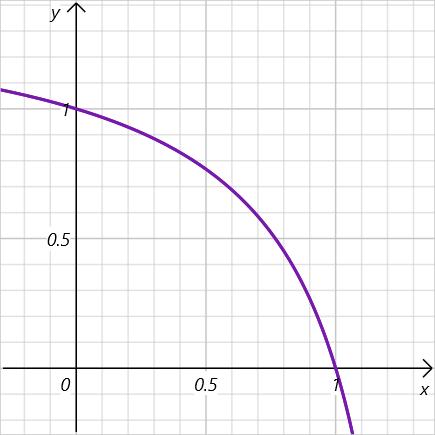 数学関数のグラフ